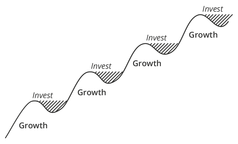 Synergy - A guide to growth infographic